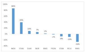 INDV graph 1